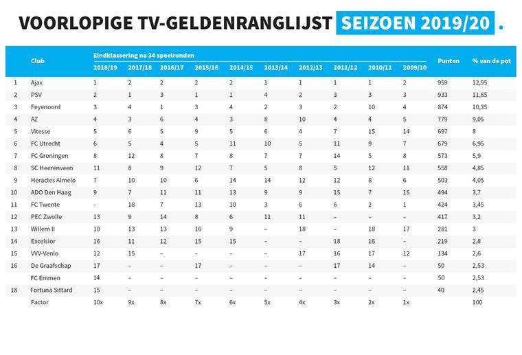 Het Eredivisie Tv-geldenoverzicht: De Verdeling Voor