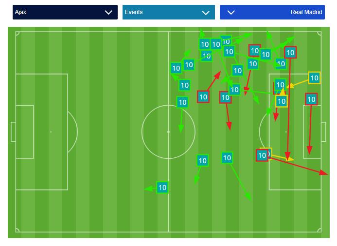 De passes van Dusan Tadic in de eerste helft.